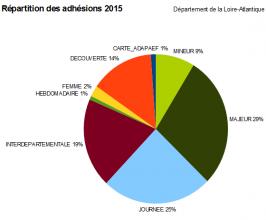 2015-Repartition_par_typedecartedepeche
