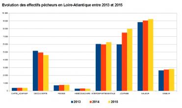 2013-2015-EvolutionAdhesion_cartesdepeche44