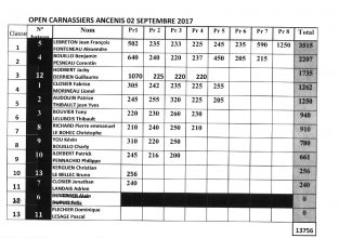 2017_09_02 résultats manche Loire